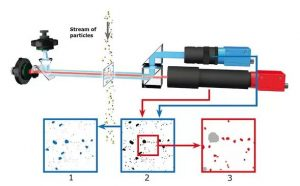micrometer particle technology